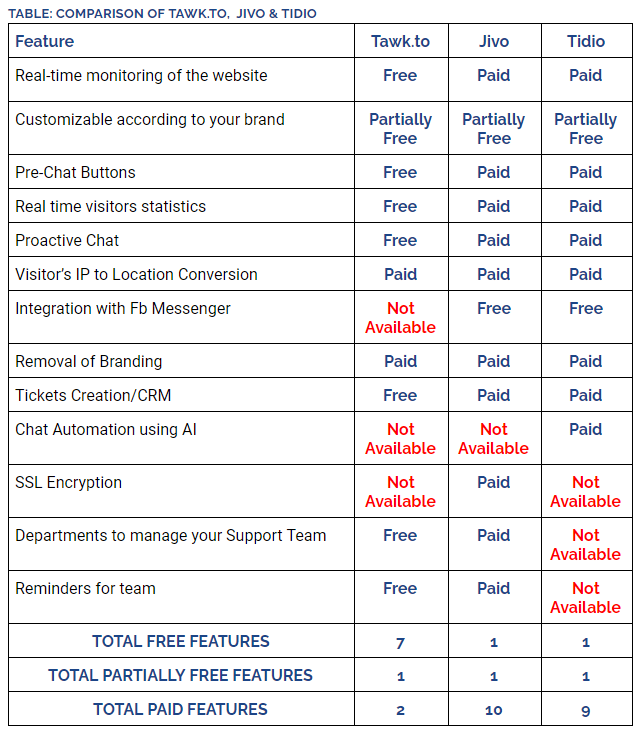 Comparison of Three Live Chat Apps