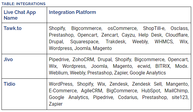 Integrations of Live Chat Apps