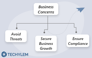 Computer Security Threats and Business Concerns
