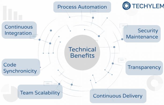 DevOps Technical Benefits